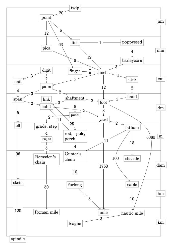 Représentation des rapports entre unités de longueur anglo-saxonnes. (source wikipedia.fr)